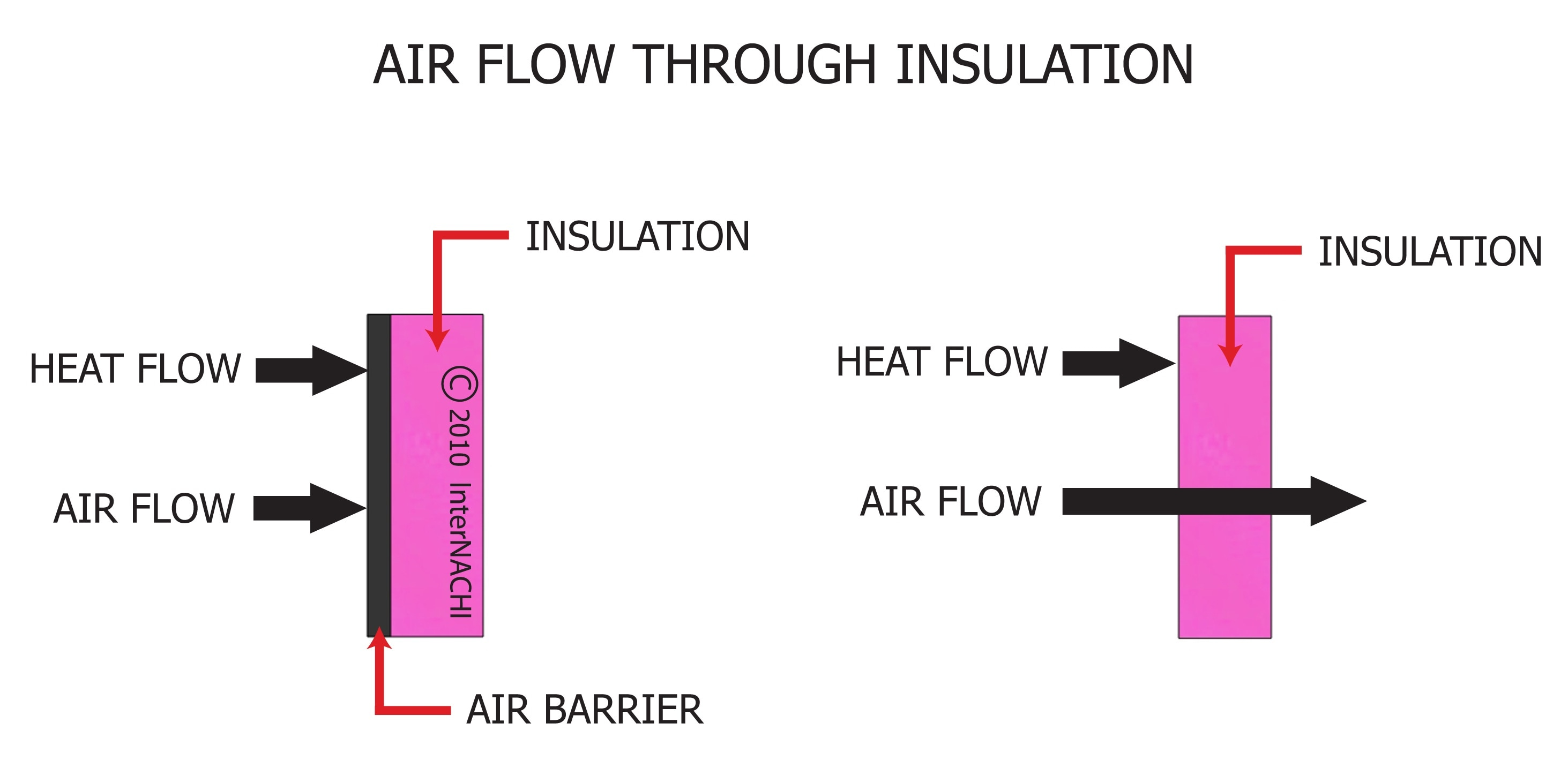 Air flow through insulation.