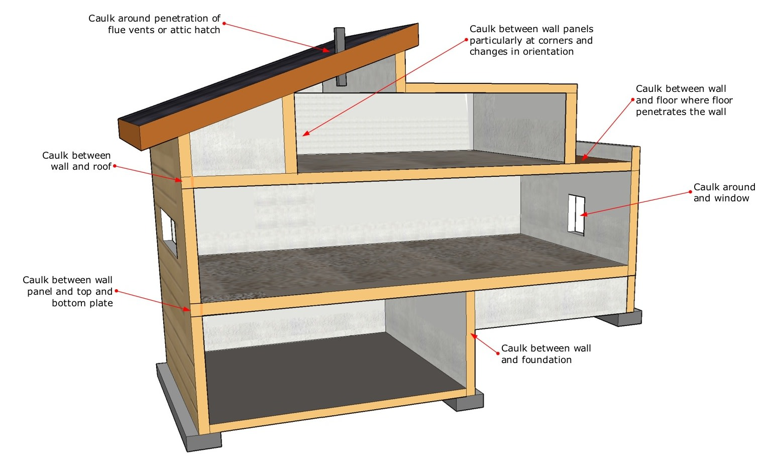 Air leakage locations.
