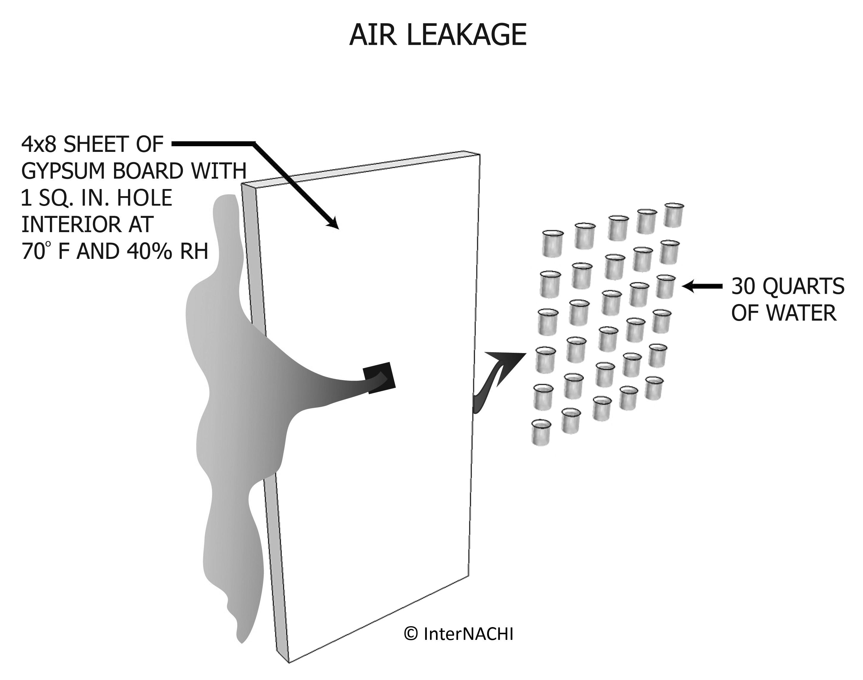 Air leakage.