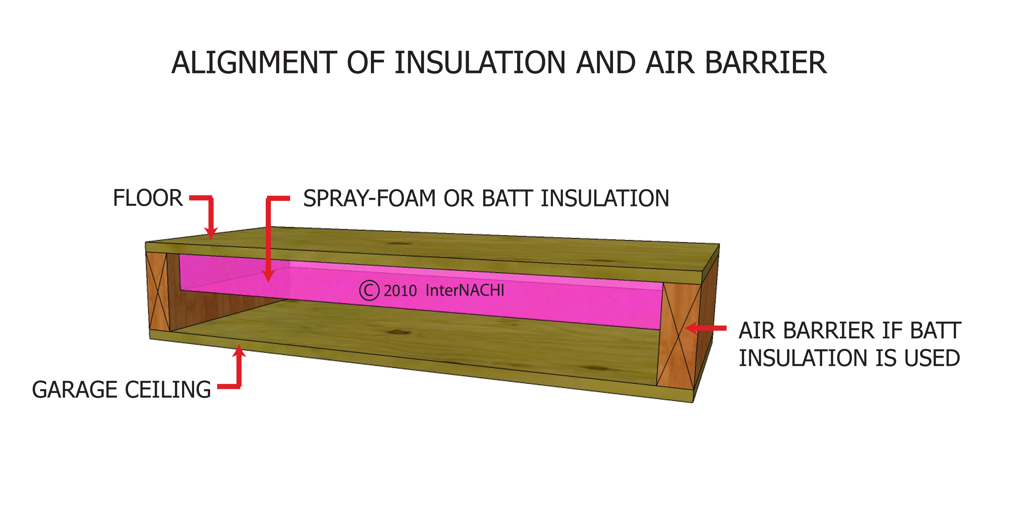 Alignment of insulation and air barrier.