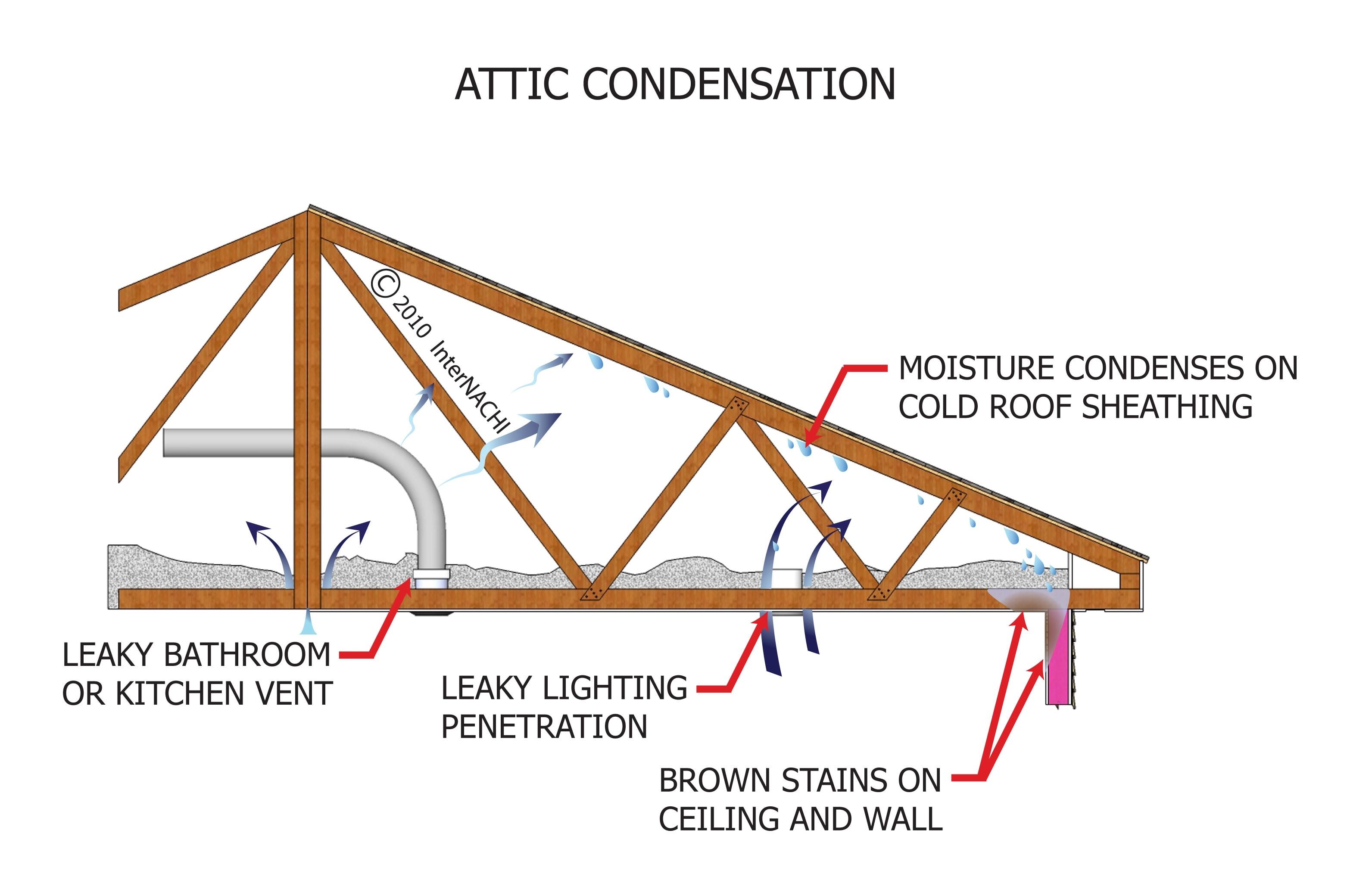 Attic condensation.