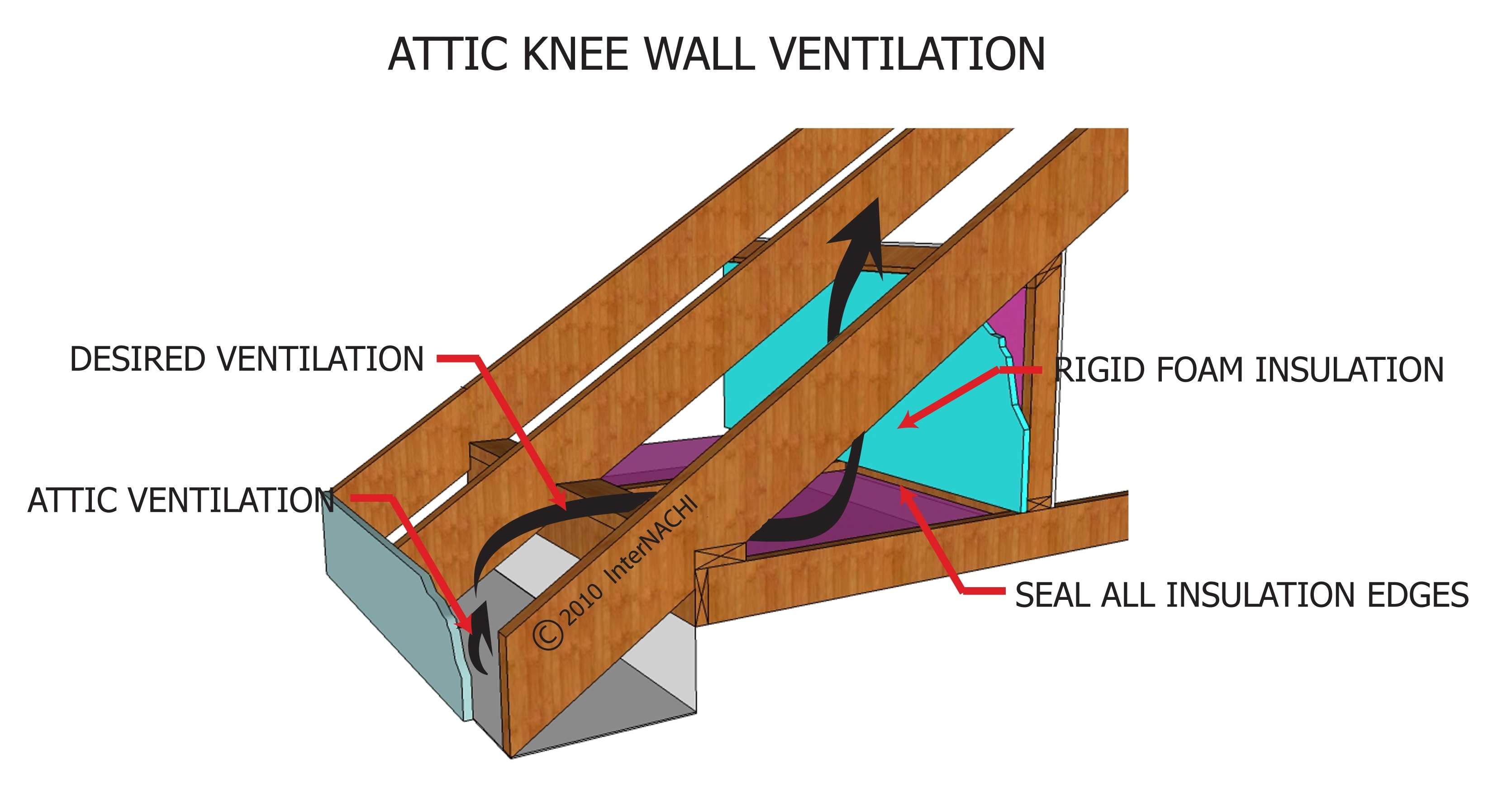 Attic knee wall vent.