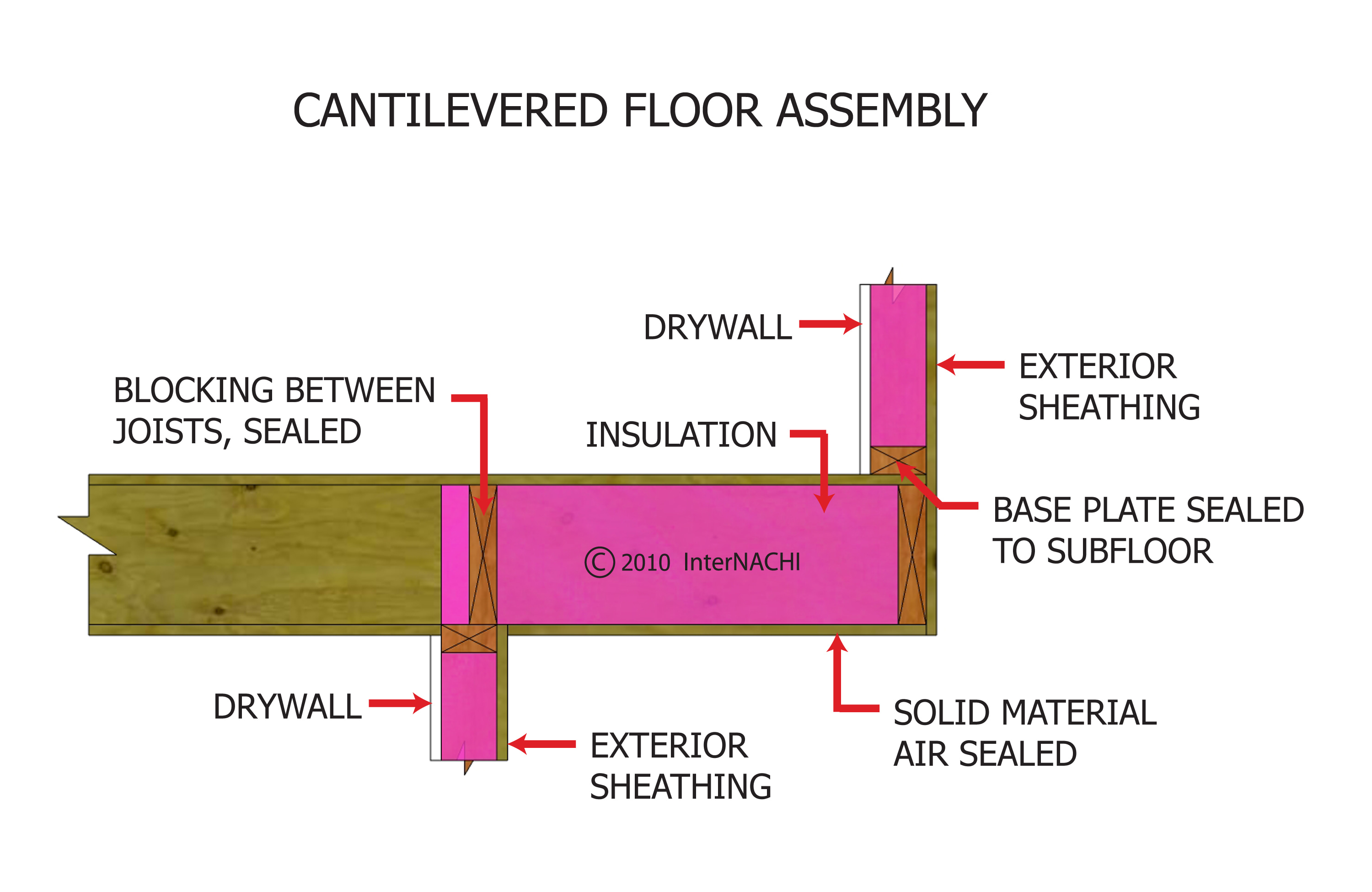 Cantilevered floor assembly.