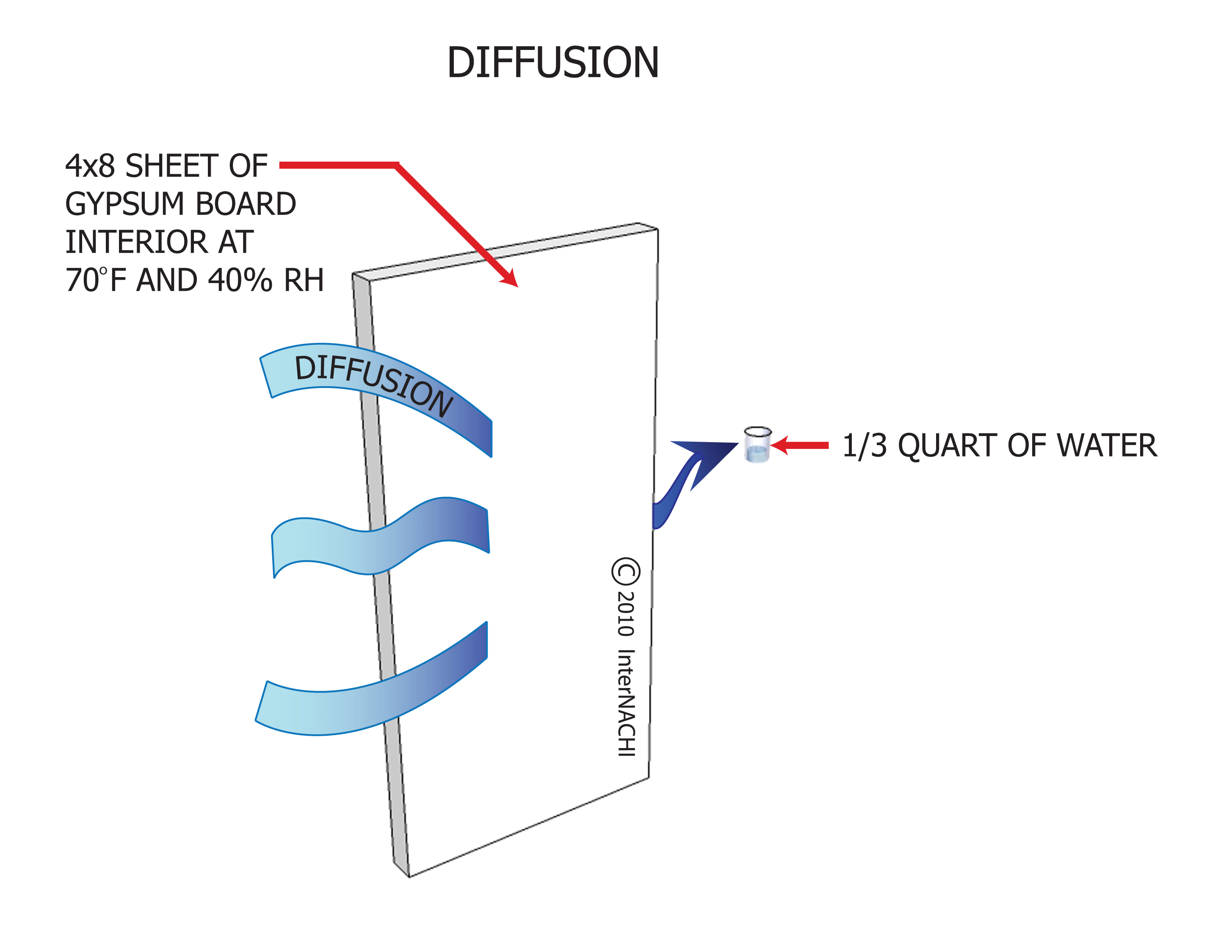 Diffusion and air leakage.