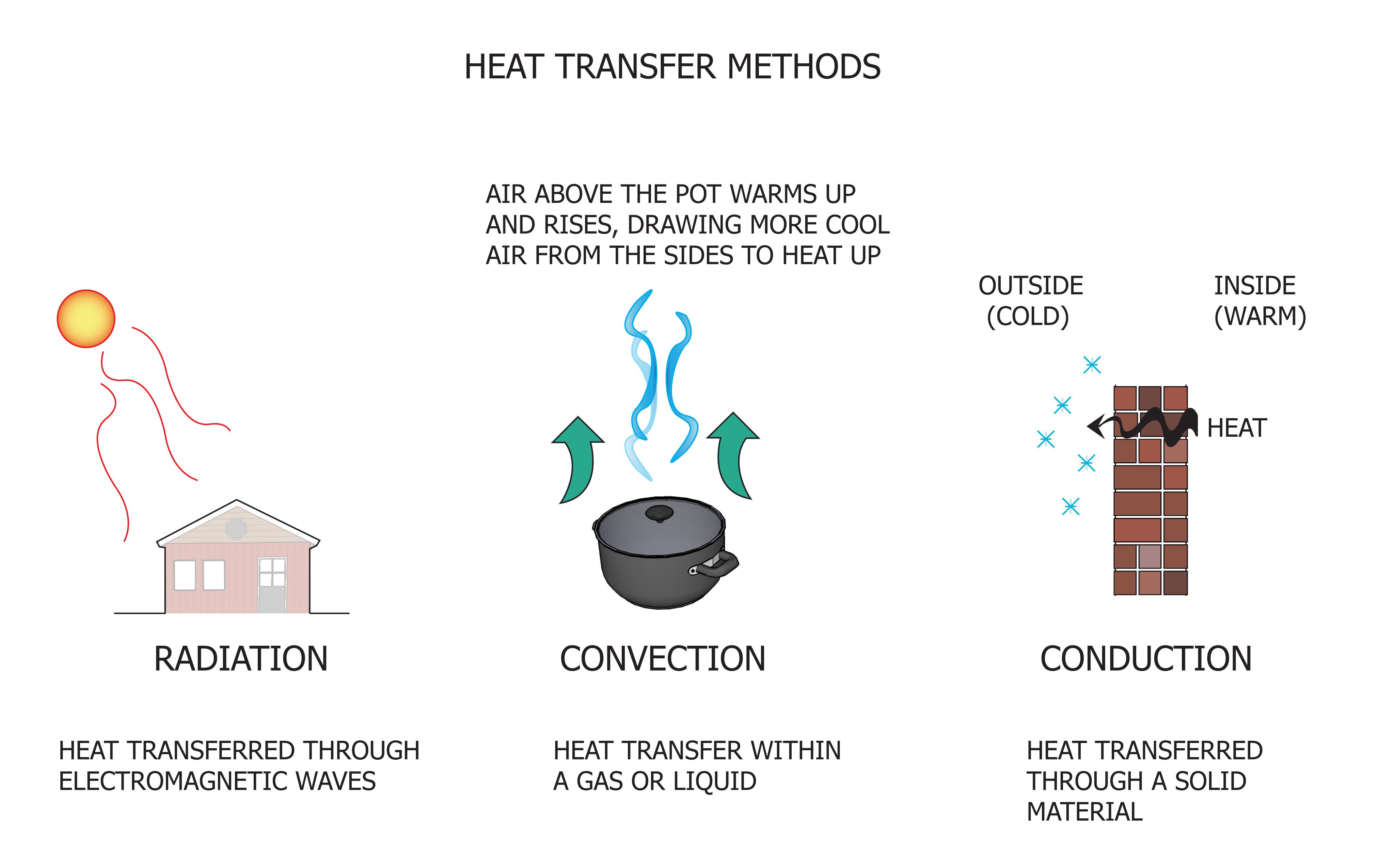 Heat transfer.