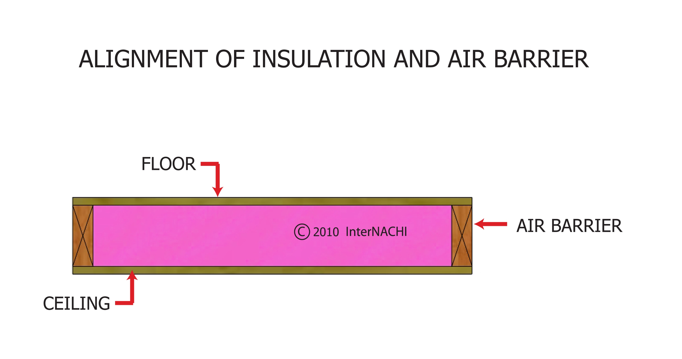 Insulated floor and air barrier.
