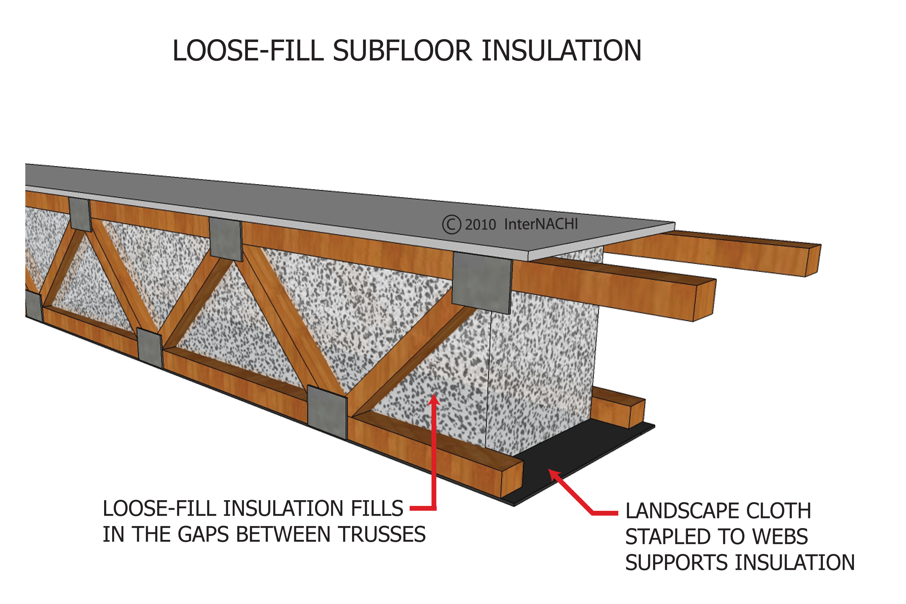 Loose-fill subfloor insulation.