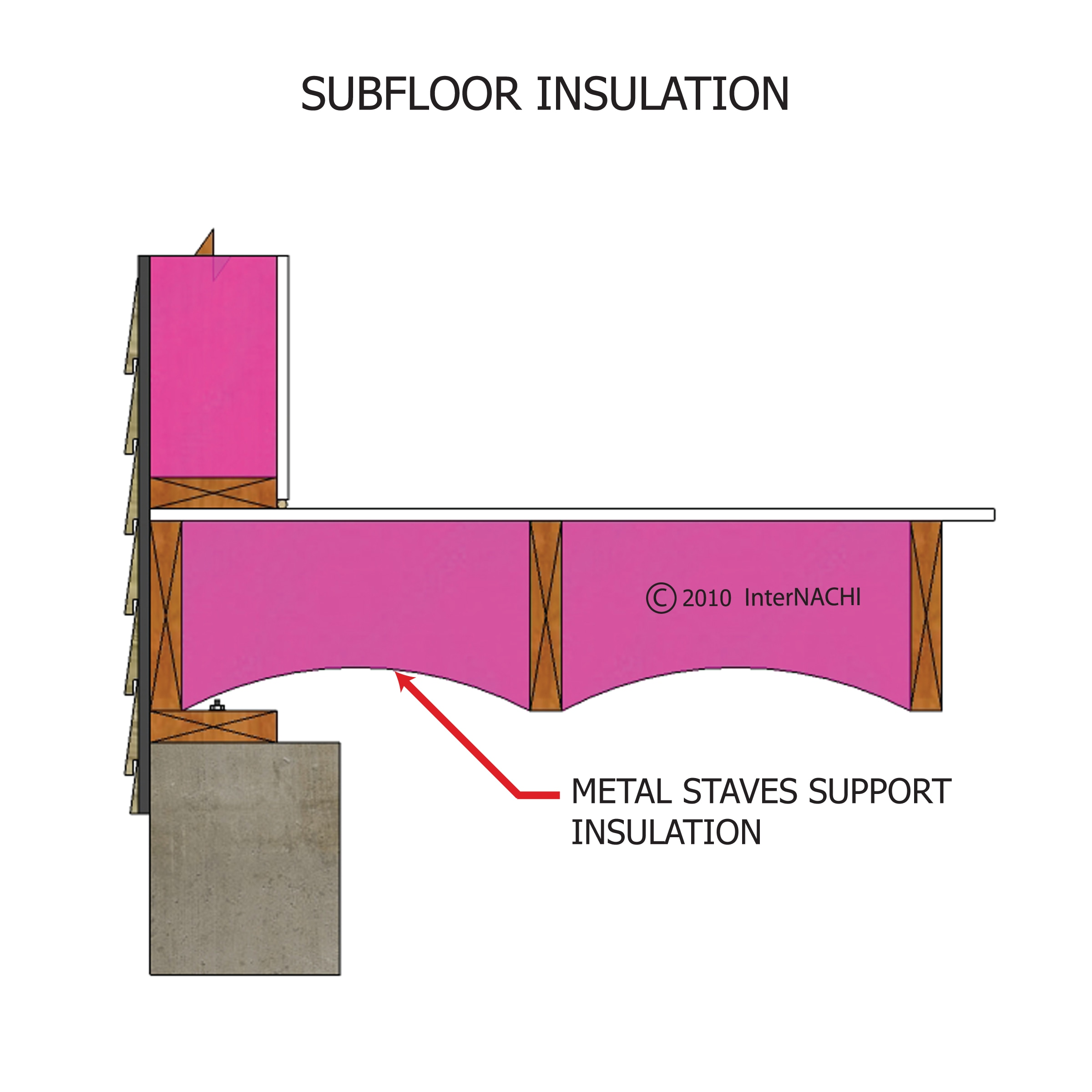 Subfloor insulation.