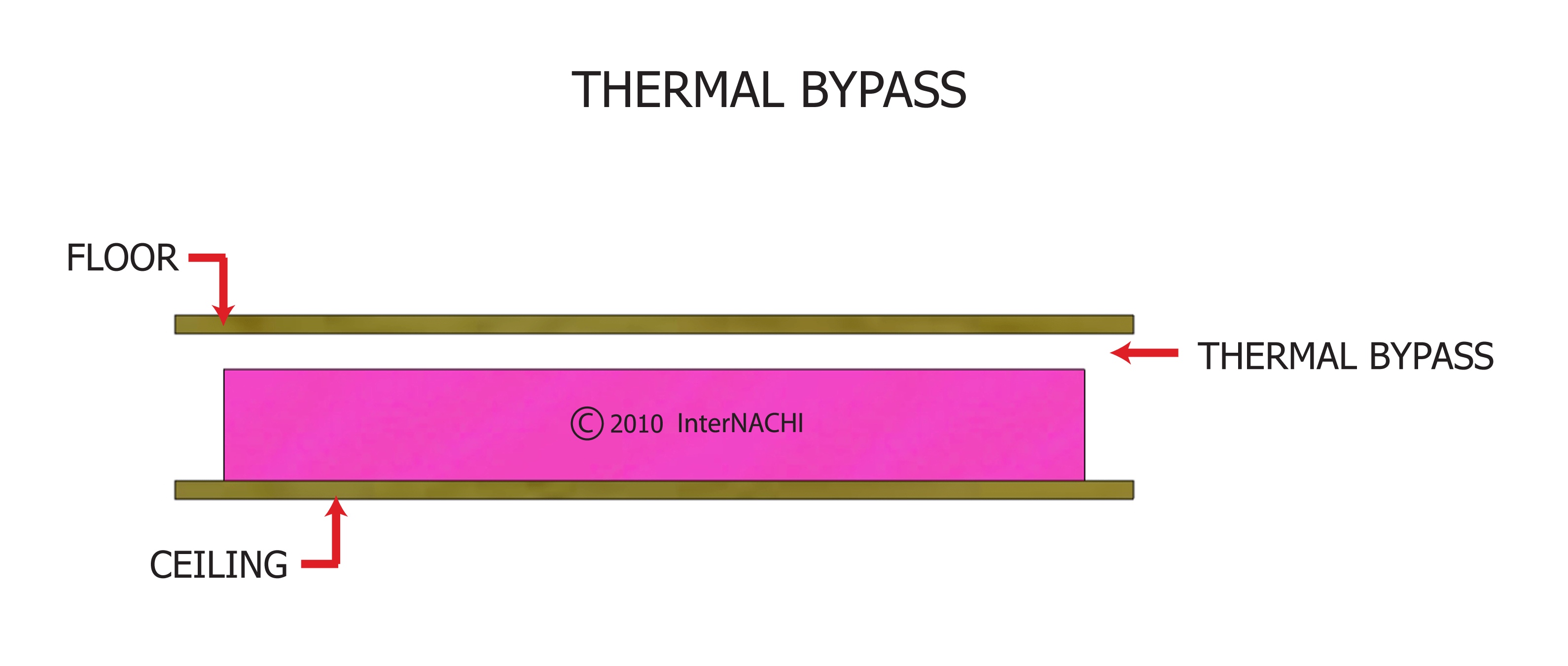 Thermal bypass.