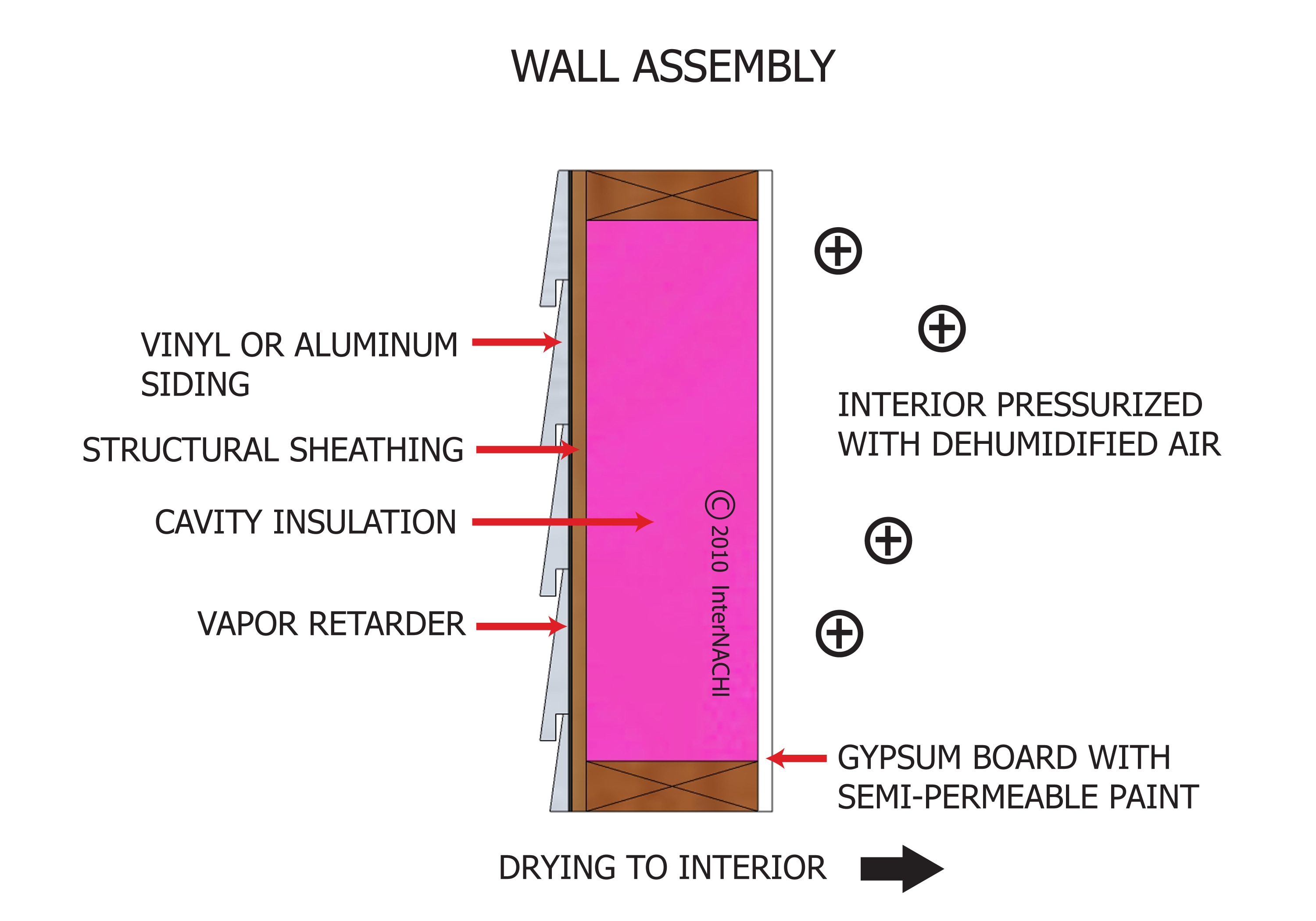 Wall assembly.