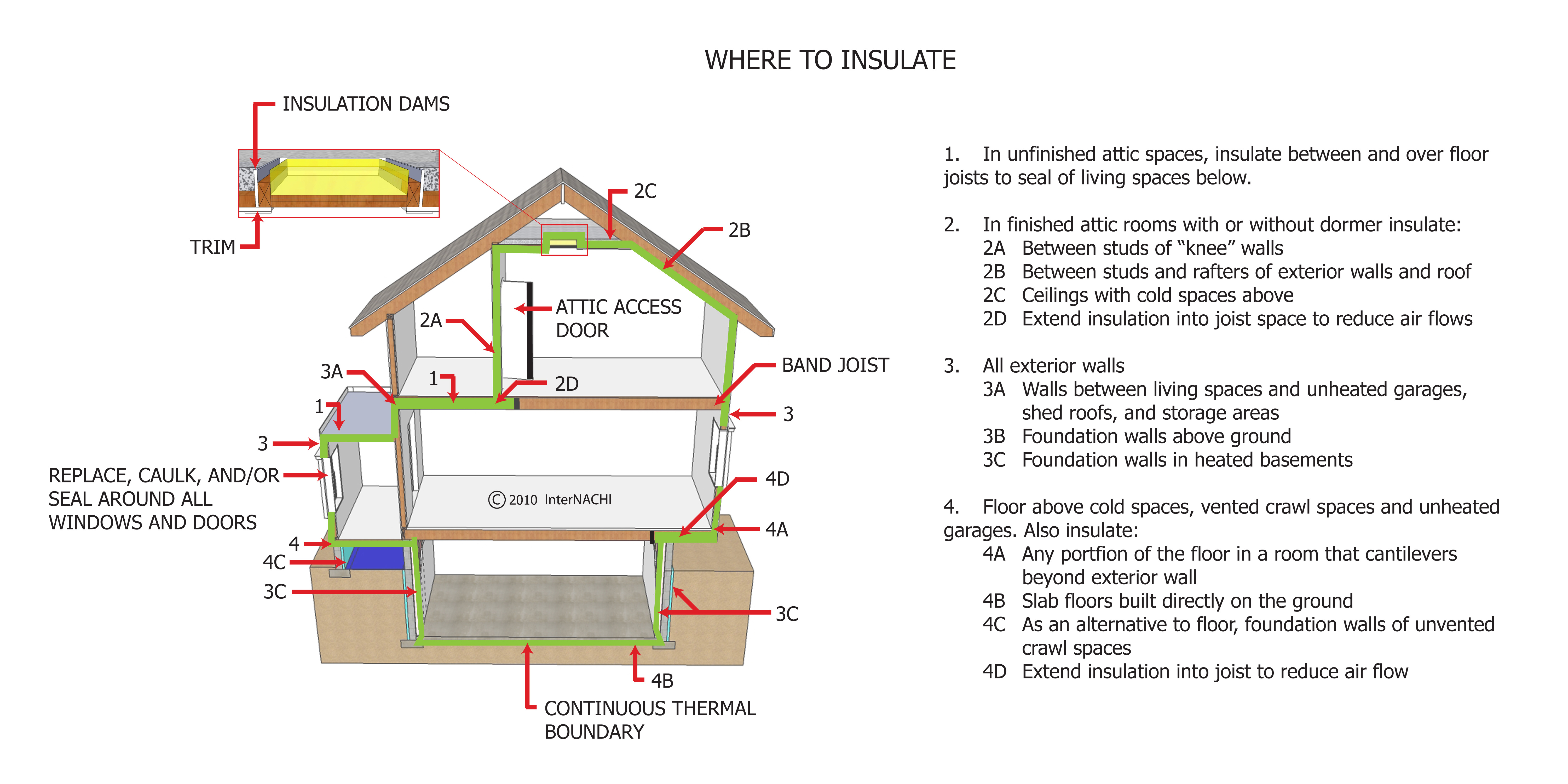 Where to insulate.