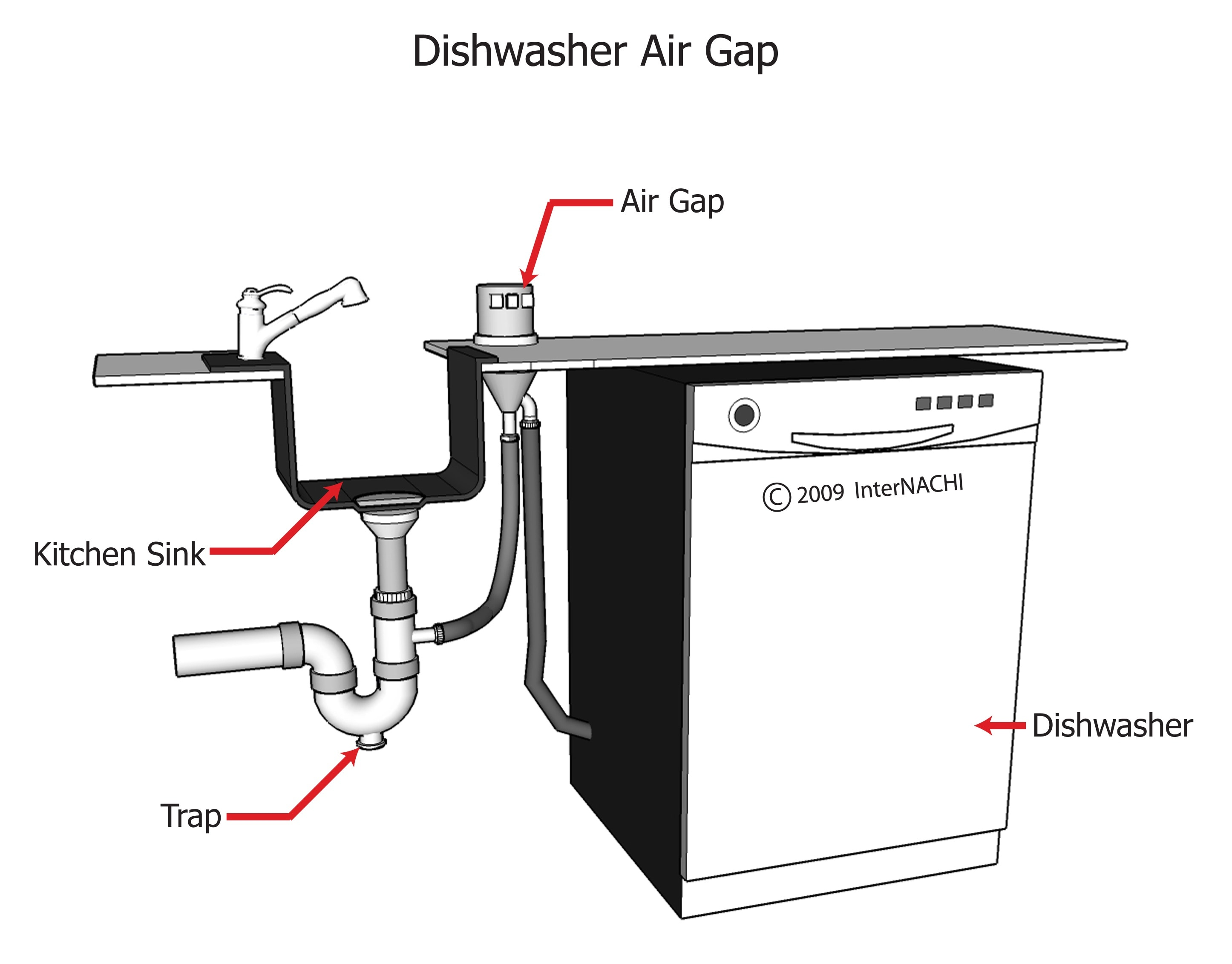Dishwasher Air Gap Inspection Gallery Internachi