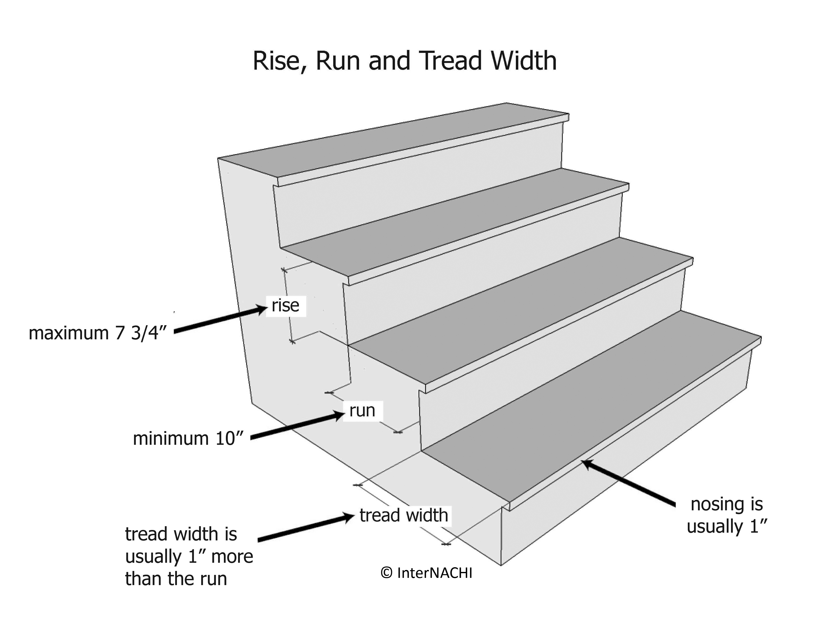 Rise, run and tread width.