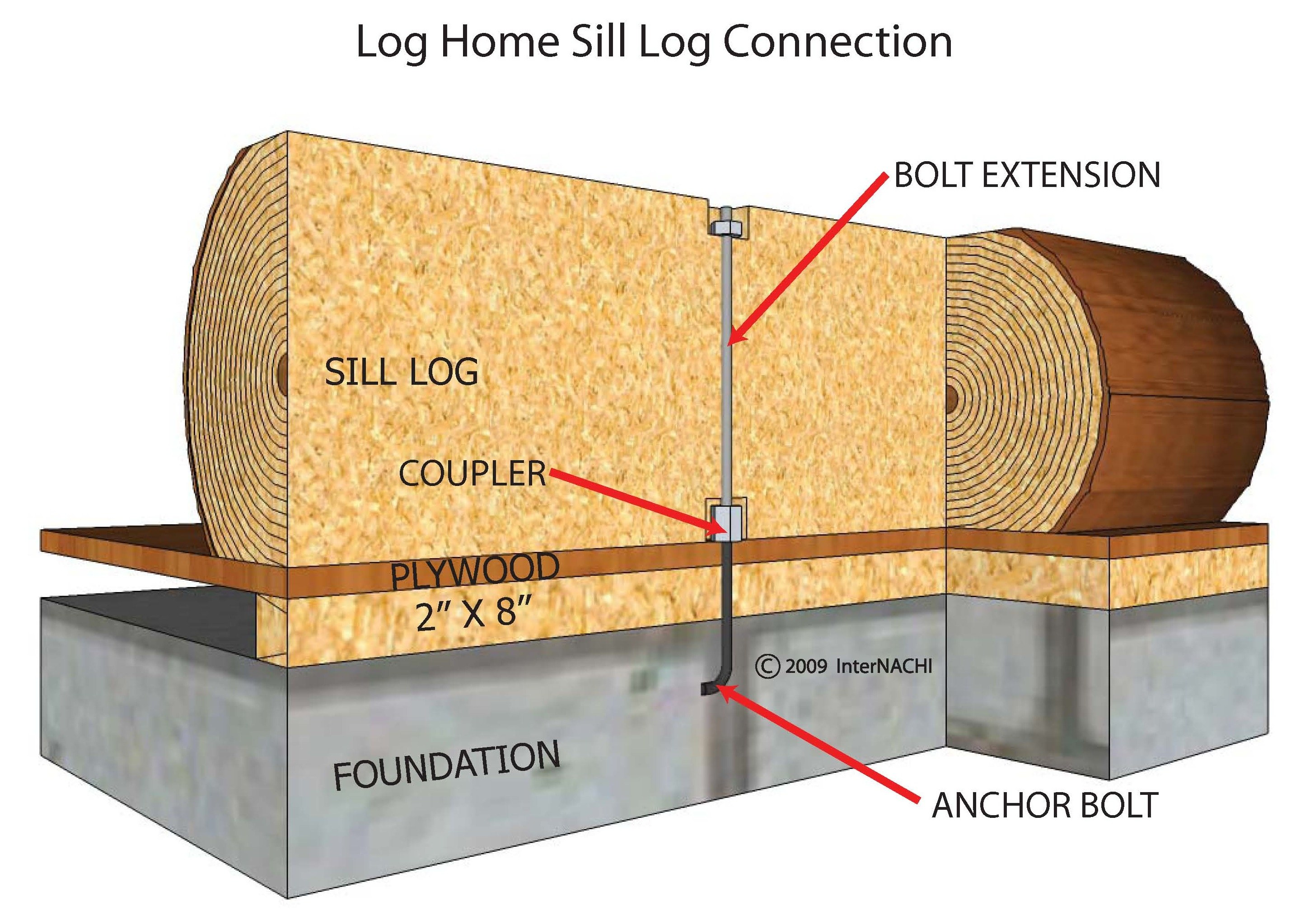 Log home sill log connection.