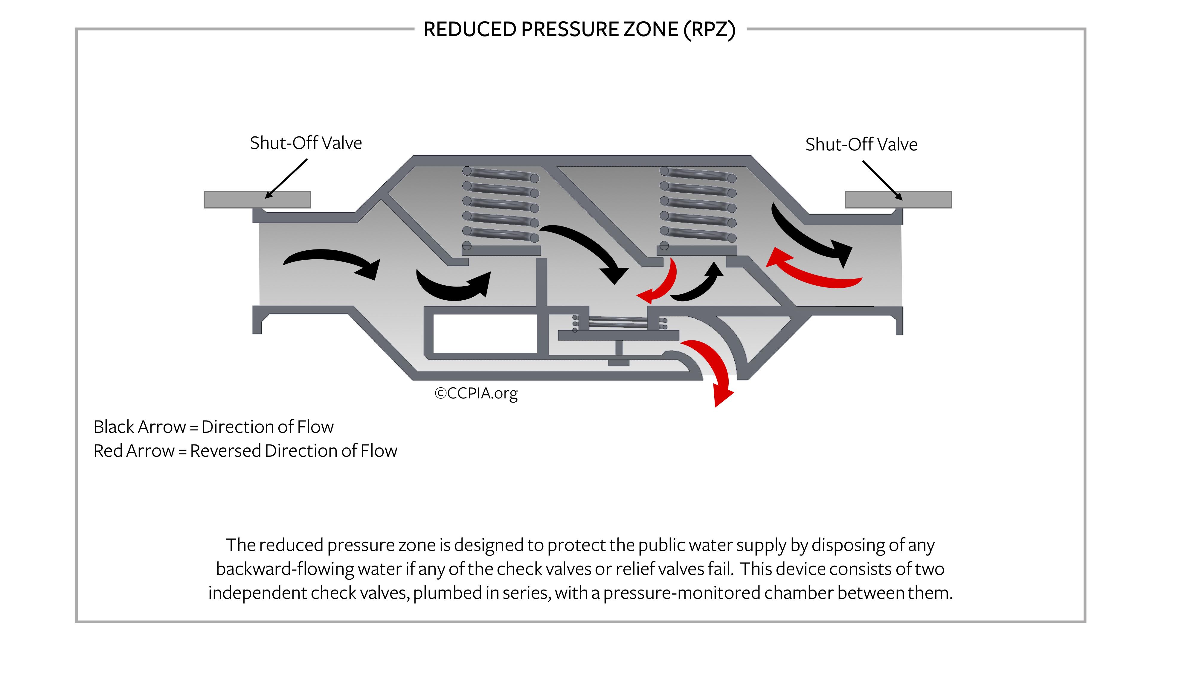 Reduced pressure zone backflow preventer.