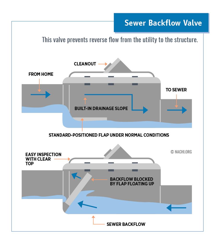 Sewer Backflow Valve