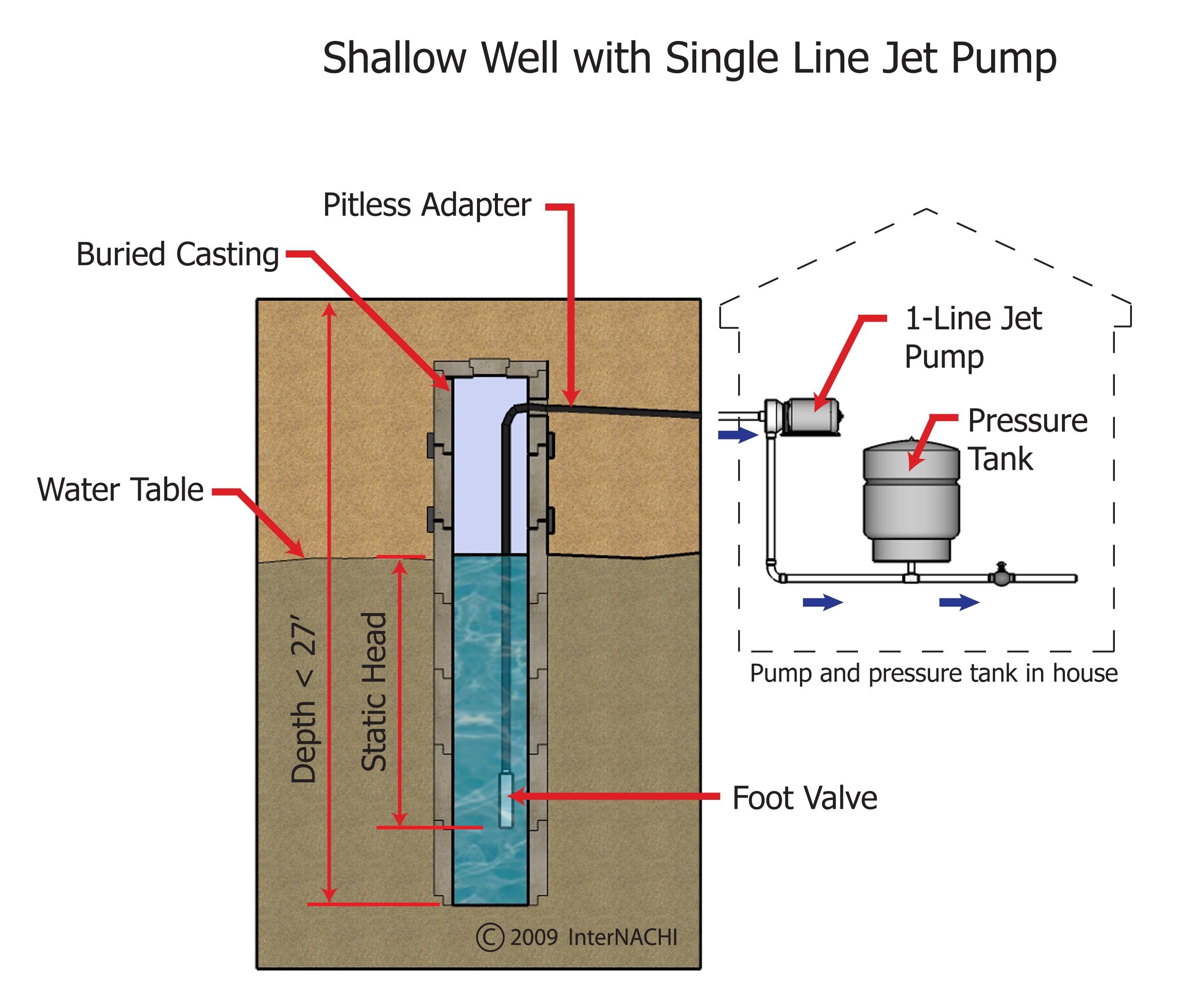 Shallow Well Pump - Inspection Gallery - InterNACHI