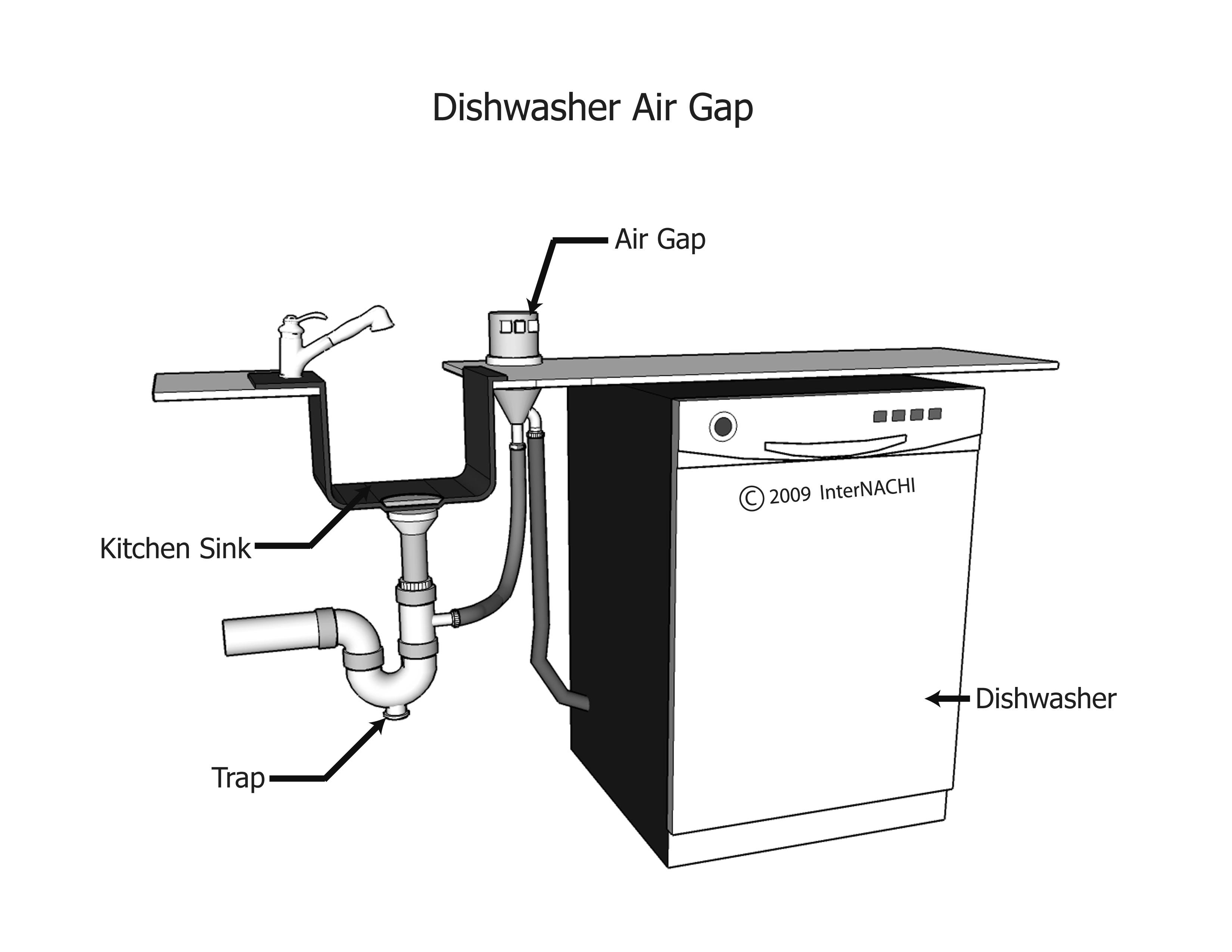 Dishwasher Air Gap - Inspection Gallery - InterNACHI®