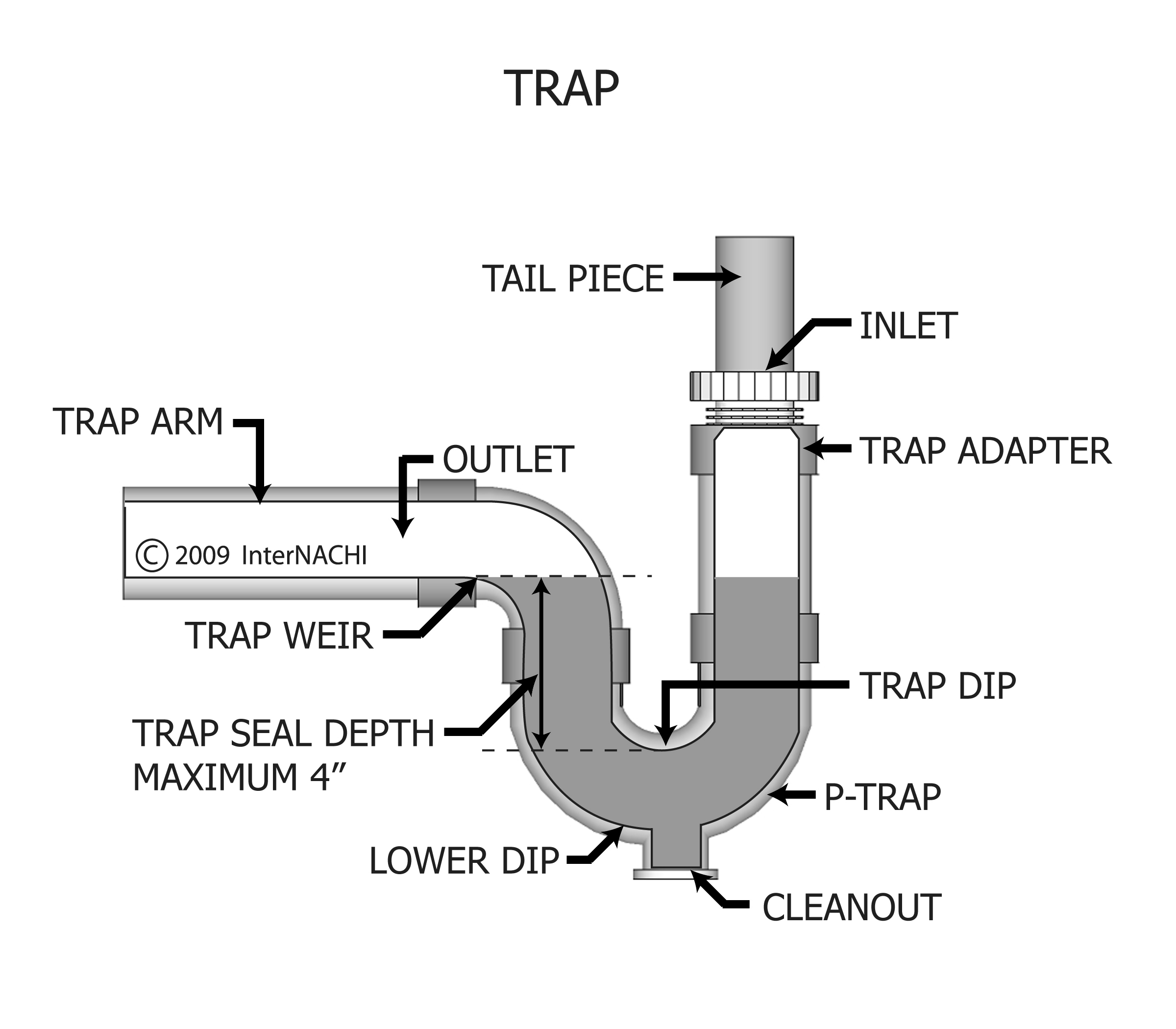 Trap - Inspection Gallery