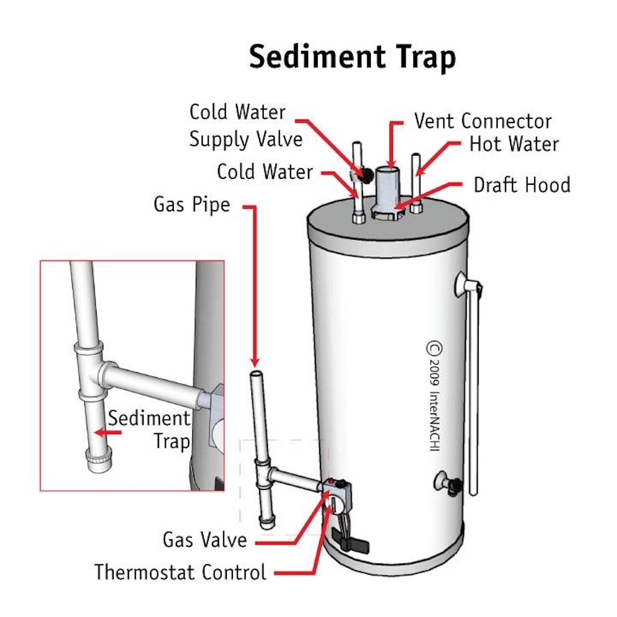 This is a gas-fired hot water heater tank with a sediment trap at the gas piping next to the tank.