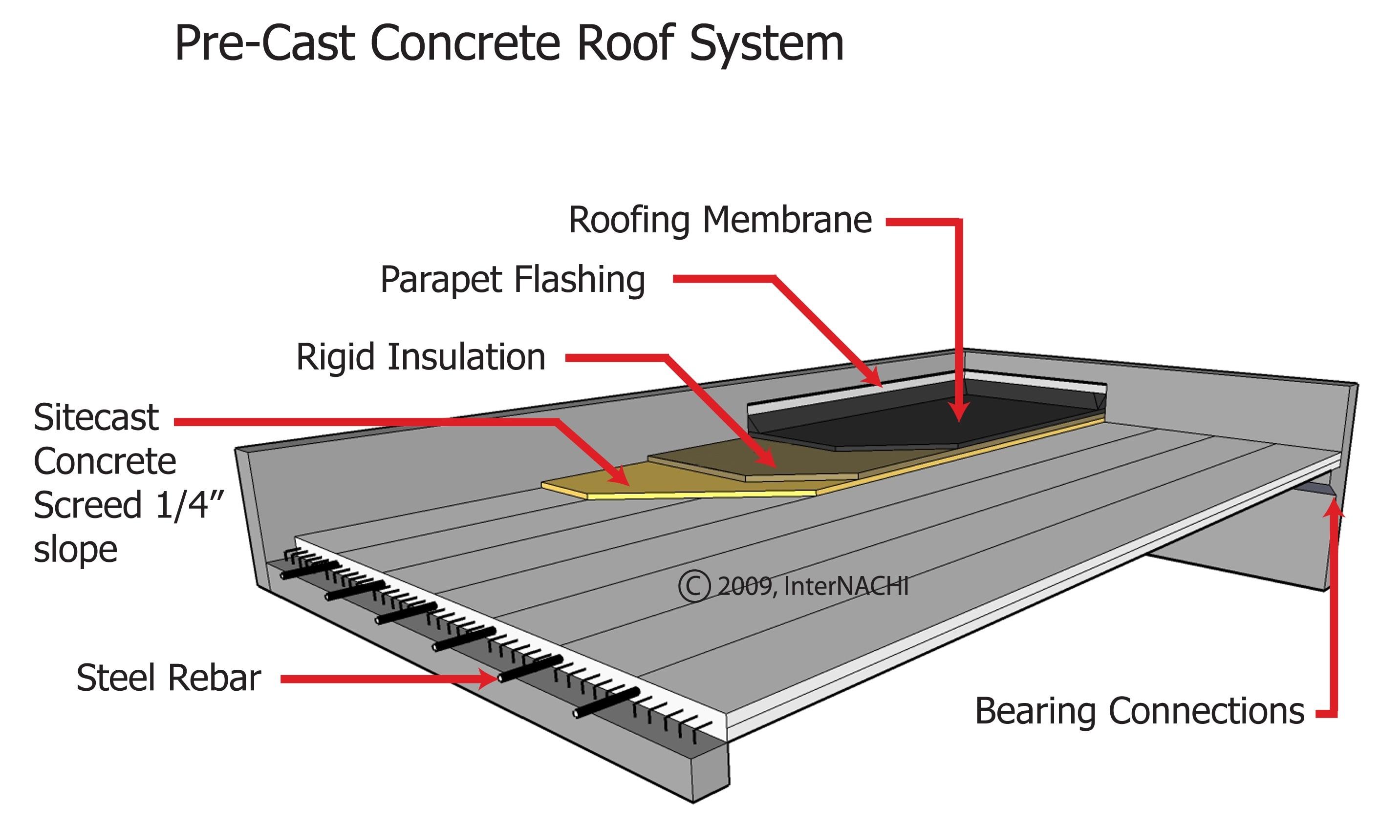 Pre-cast concrete roof system.