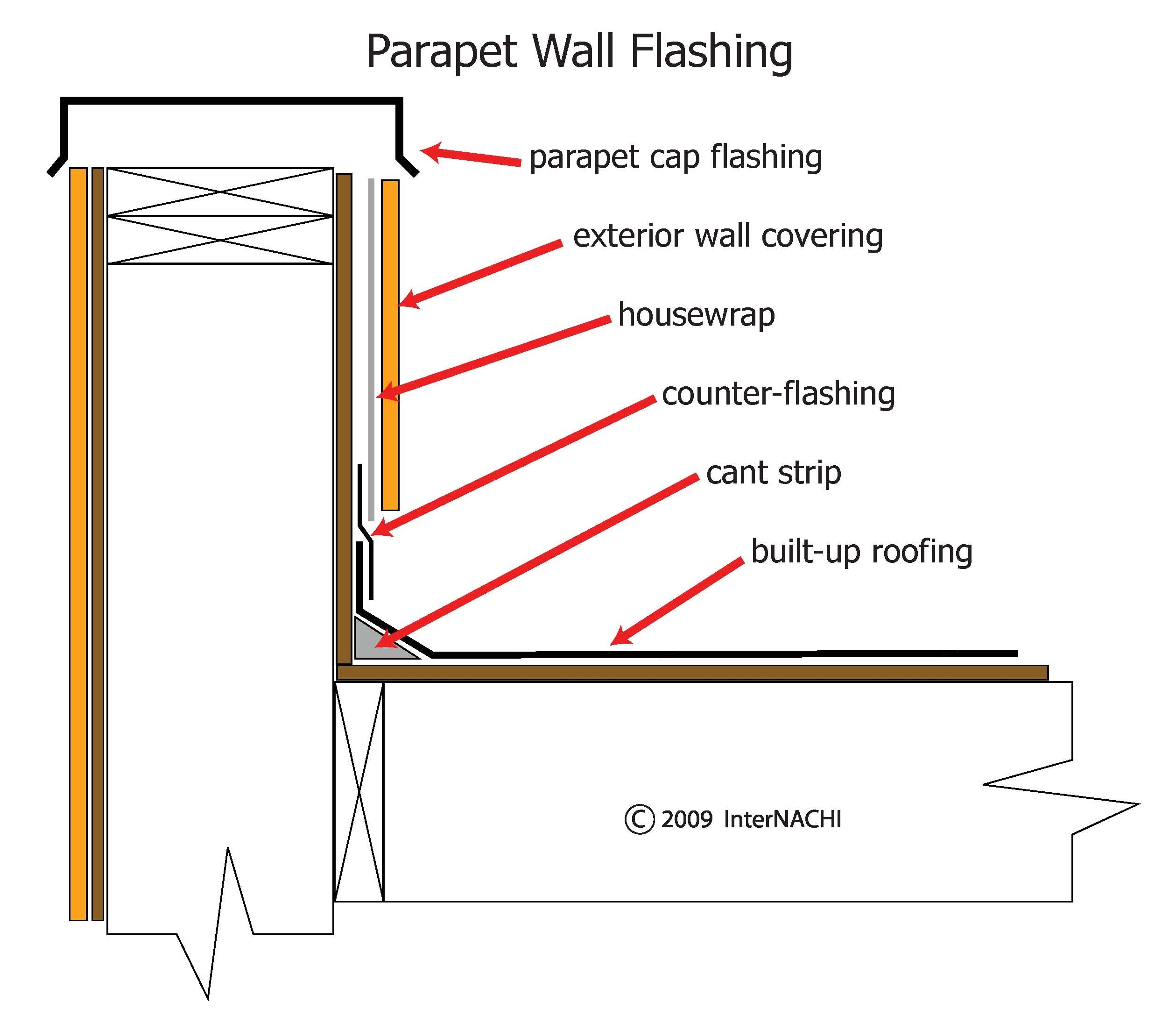 Parapet Wall Flashing Inspection Gallery Internachi 174