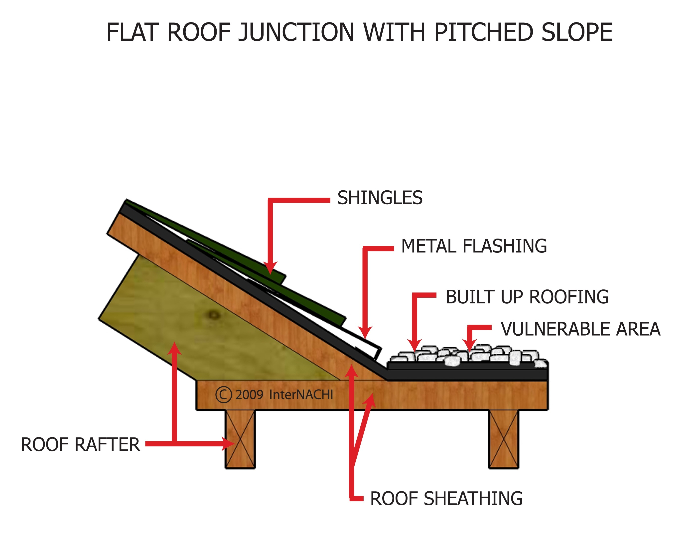 Flat Roof Junction With Pitched Roof Inspection Gallery Internachi