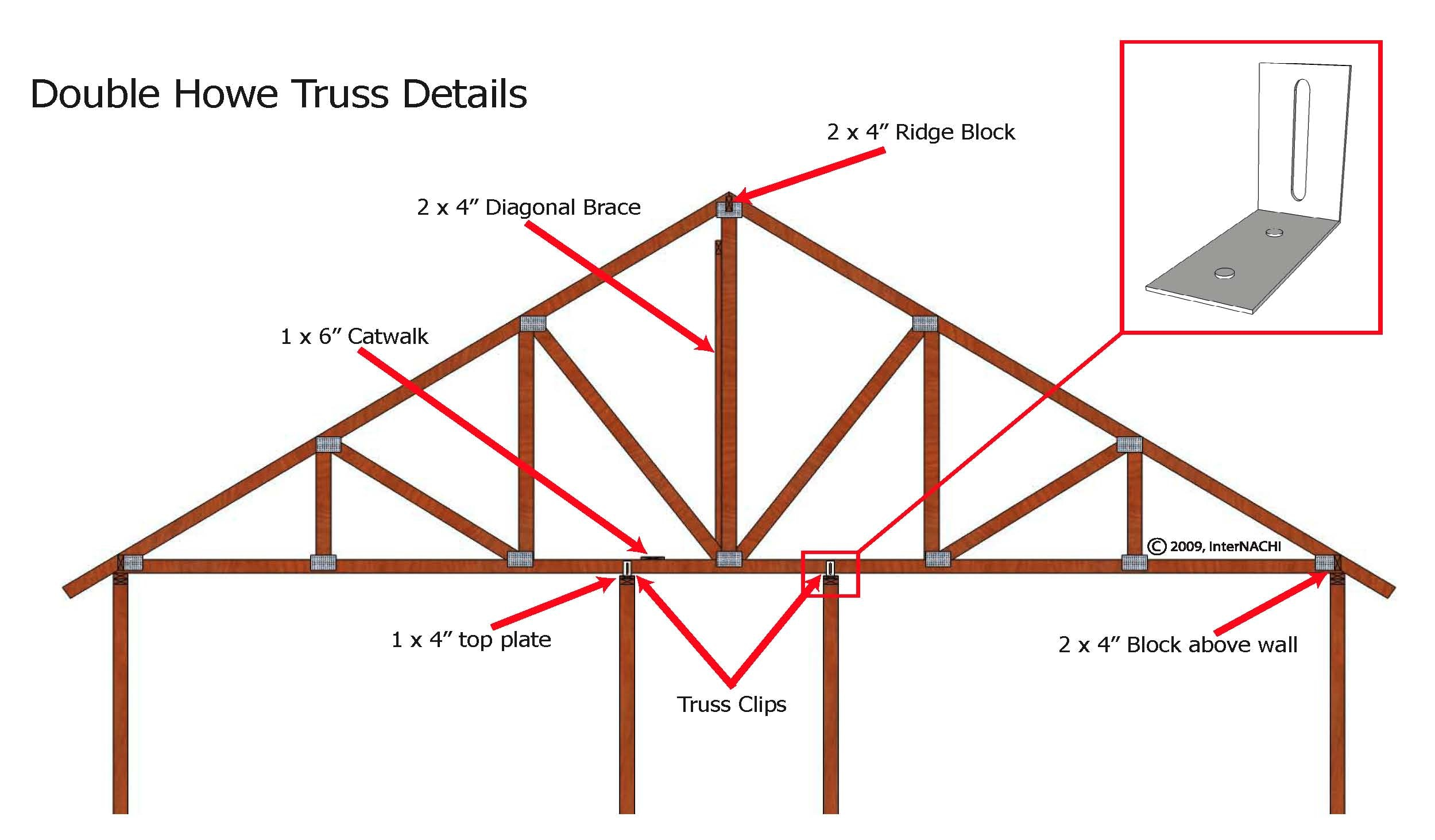 Double Howe Truss Inspection Gallery Internachi 174