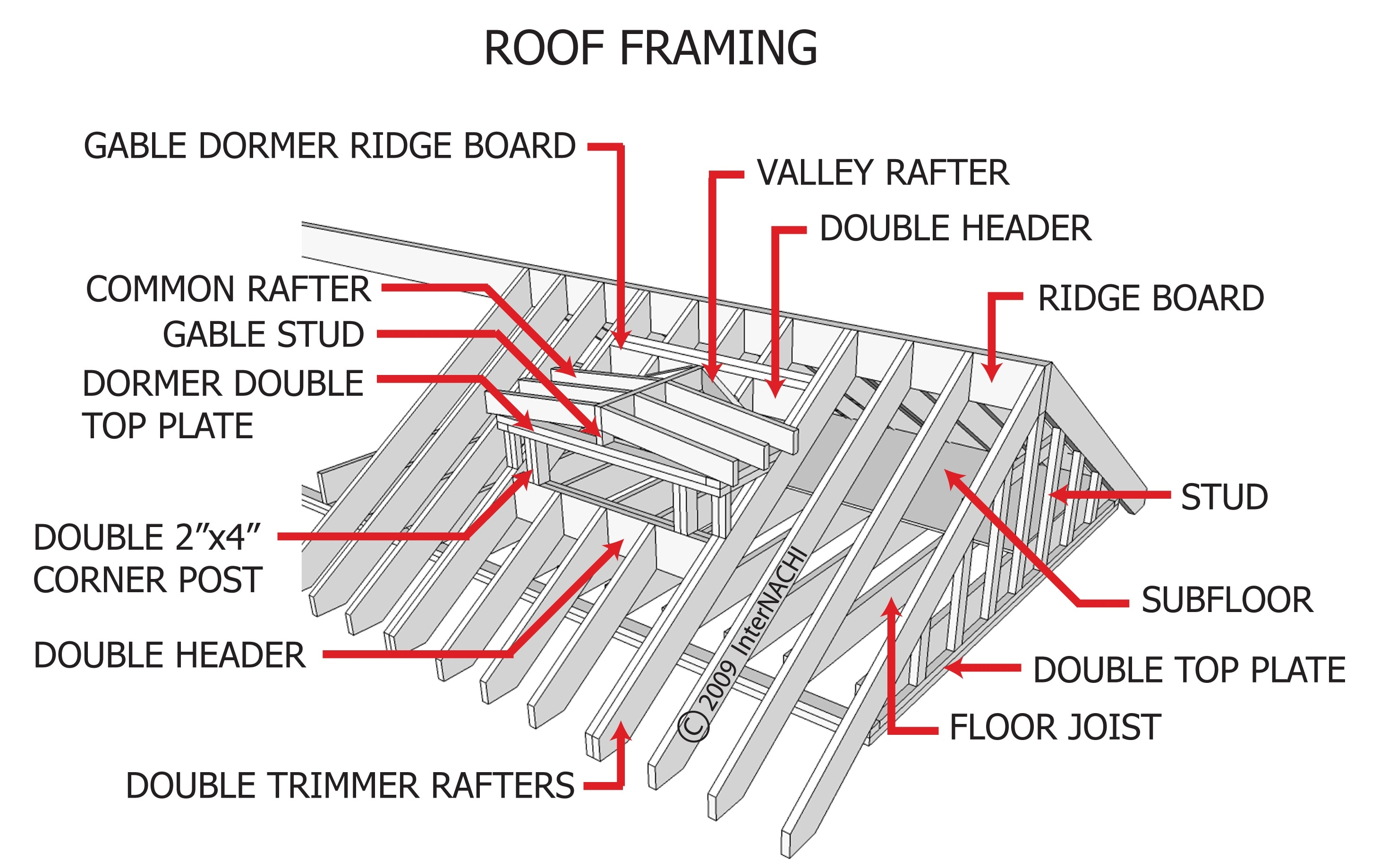 Roof Framing Inspection Gallery Internachi 174
