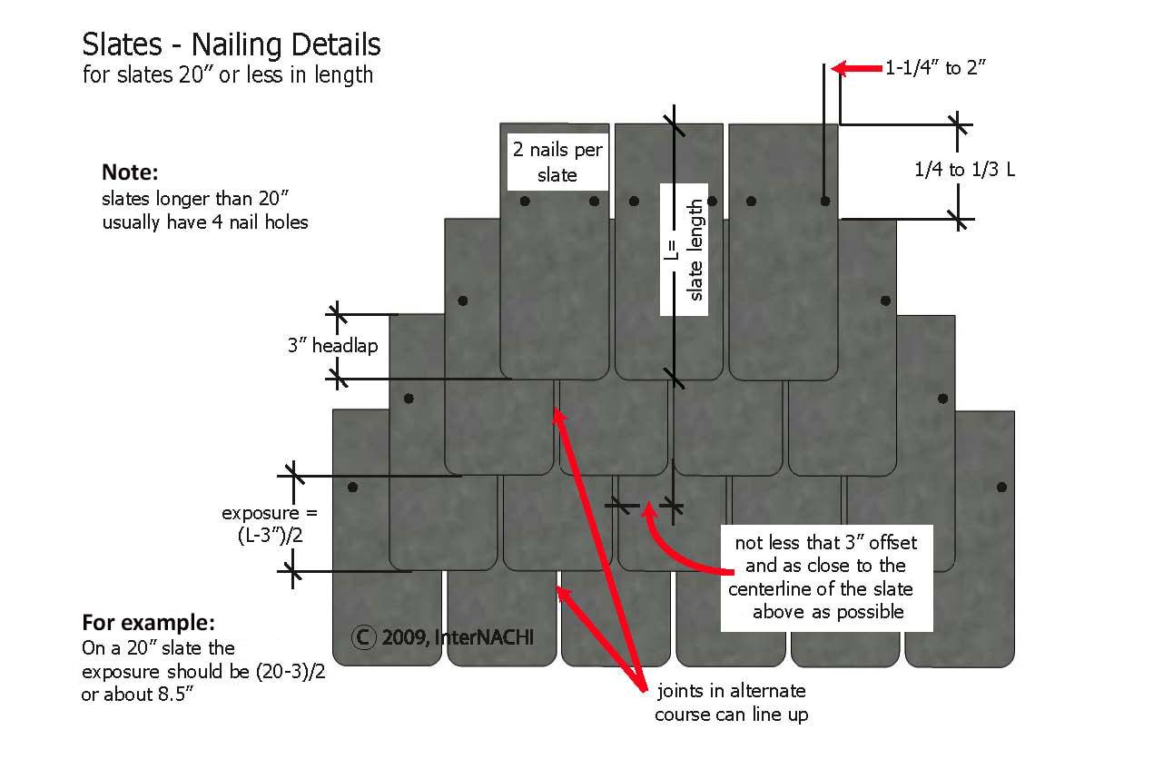 Slate nailing details.