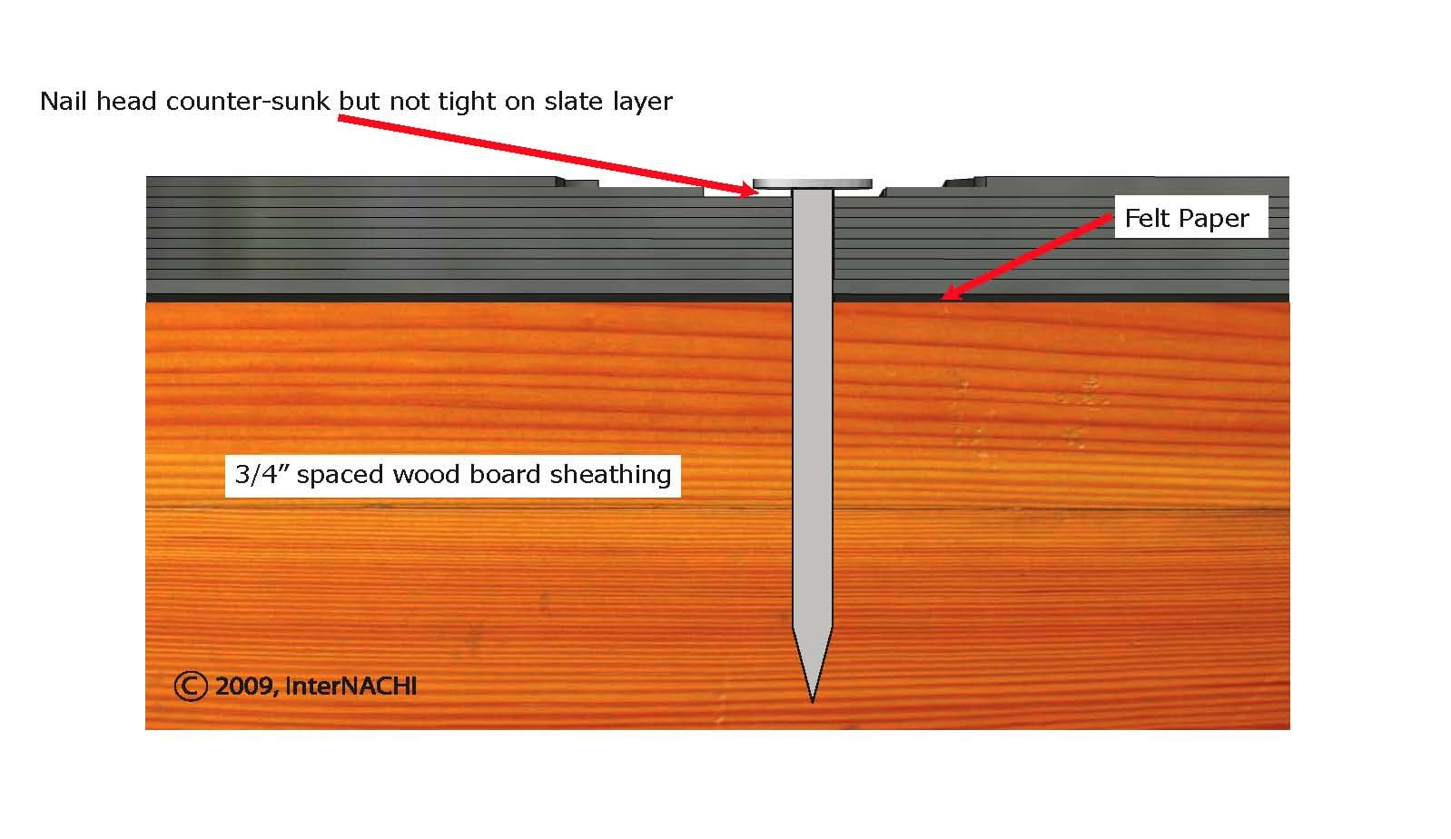 Slate Nailing Detail Inspection Gallery Internachi 174