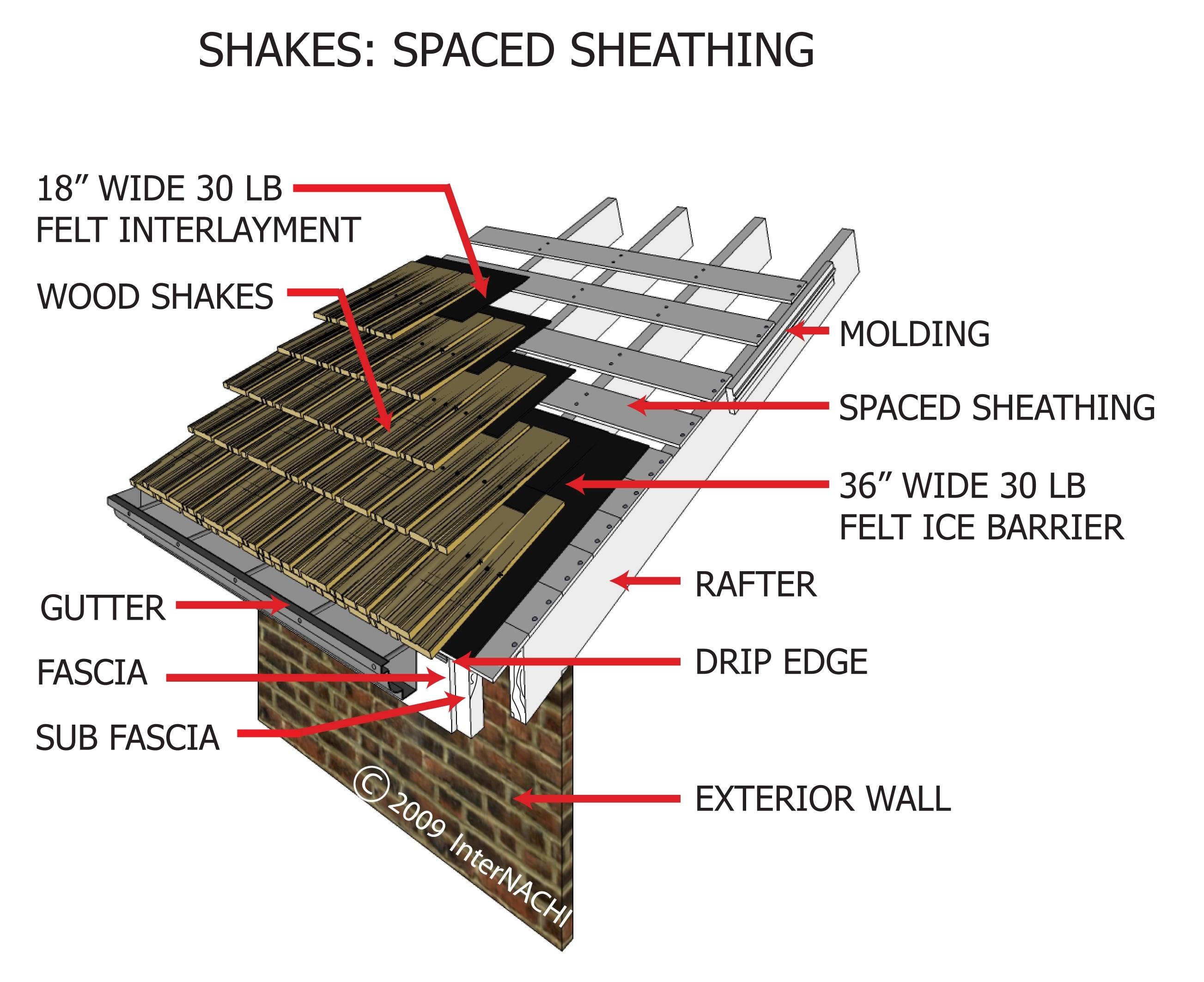 Shakes: Spaced sheathing.