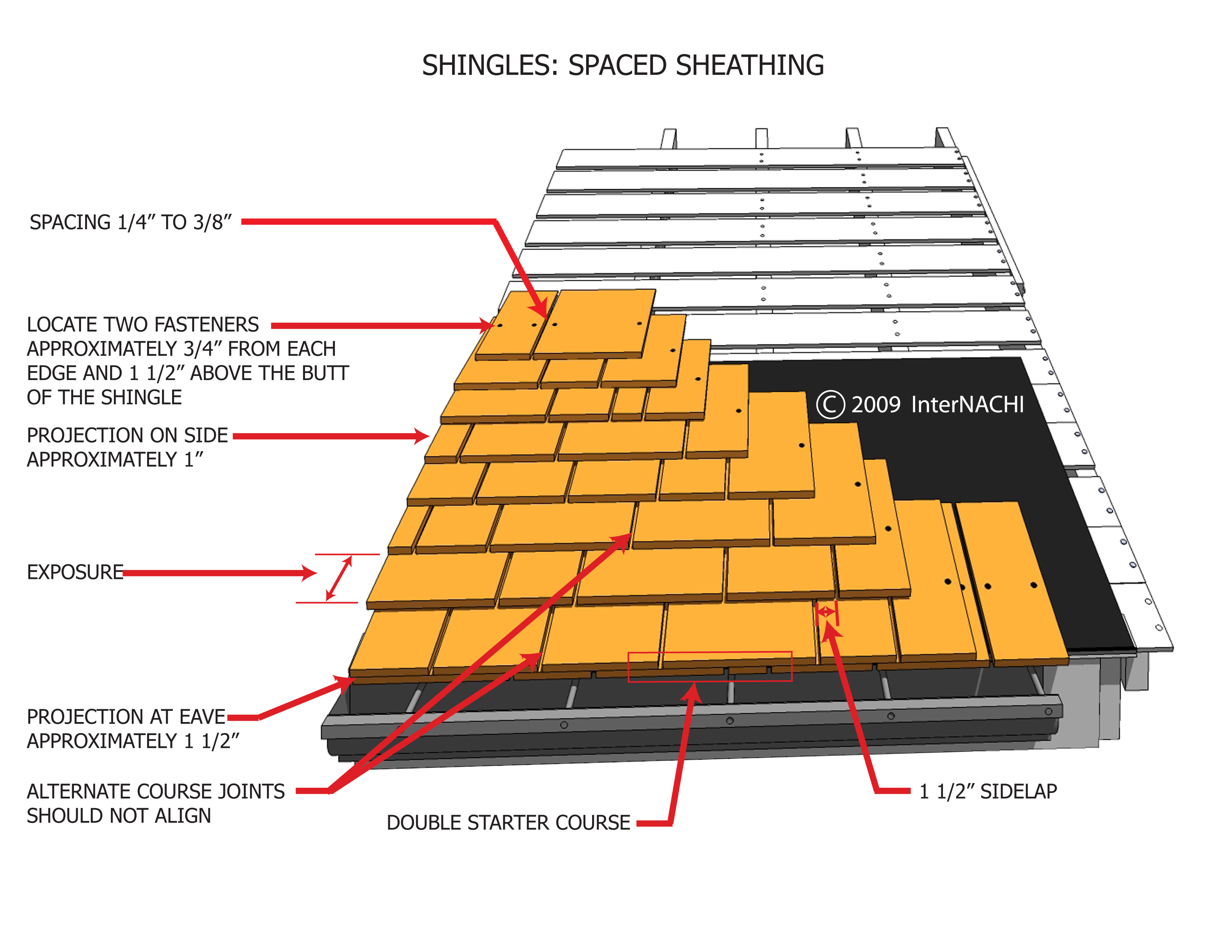 Wood Shingle Spaced Sheathing Inspection Gallery