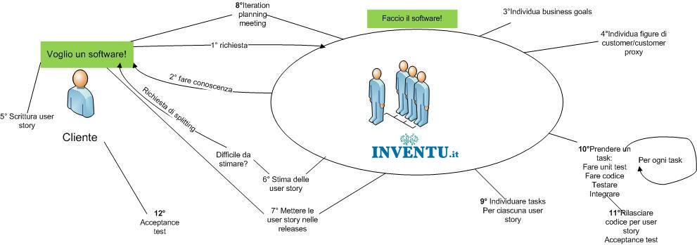 Attività in Inventu con la metodologia agile