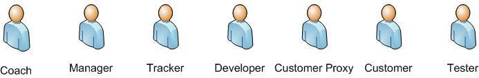 Ruoli Xp programming a Inventu