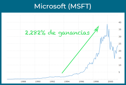 microsoft ganancias
