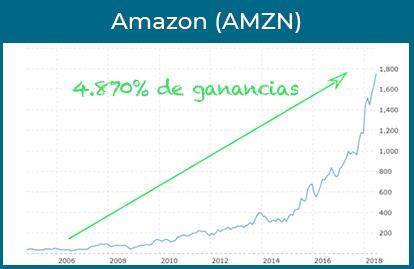 amazon ganancias