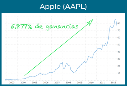 apple ganancias