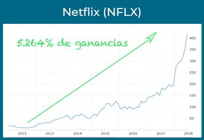 netflix ganancias