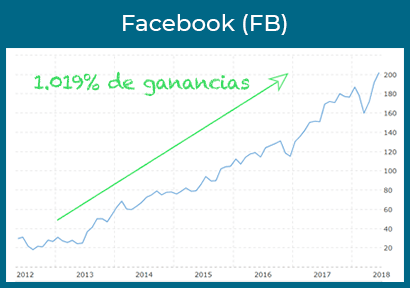 facebook ganancias
