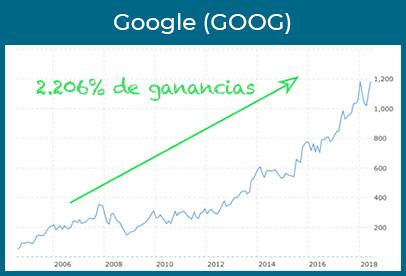 google ganancias
