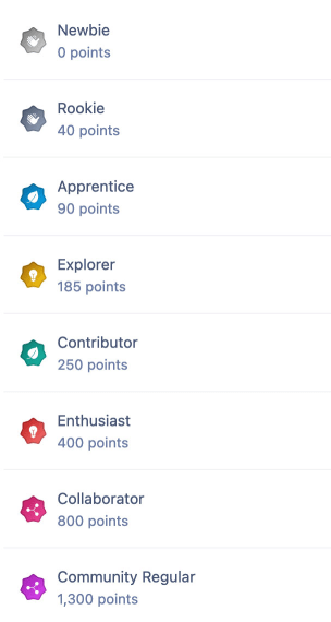 Screenshot of Ranks List