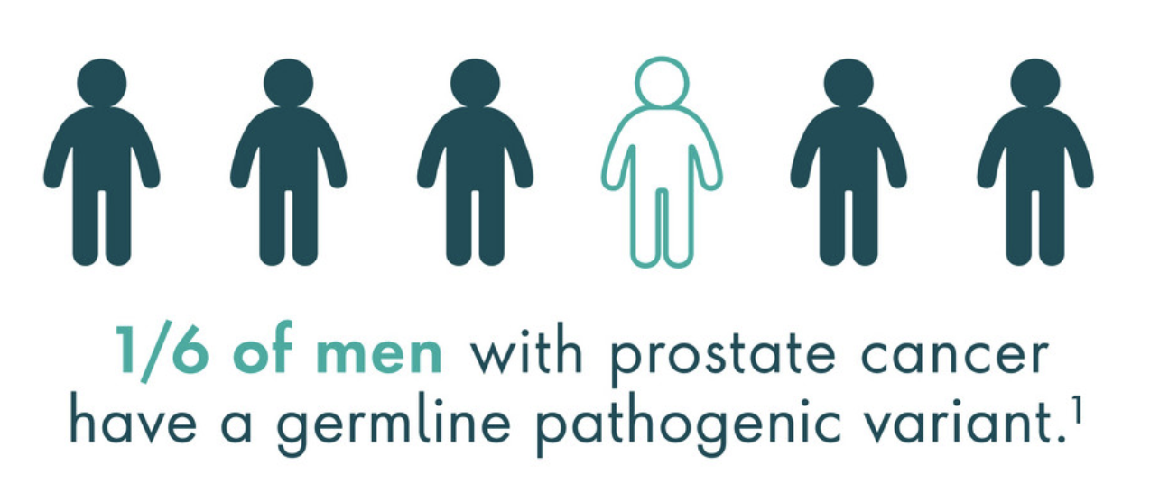 1 in 6 men with prostate cancer have a germline pathogenic variant