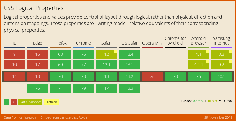 Data on support for the css-logical-props feature across the major browsers from caniuse.com