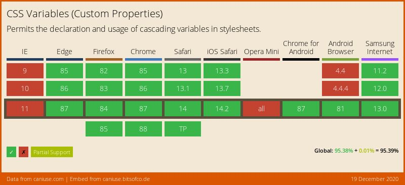 Wykres ze strony caniuse pokazujący wsparcie przeglądarek dla CSS Variables