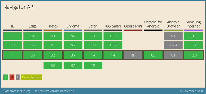 JavaScript Navigator API support
