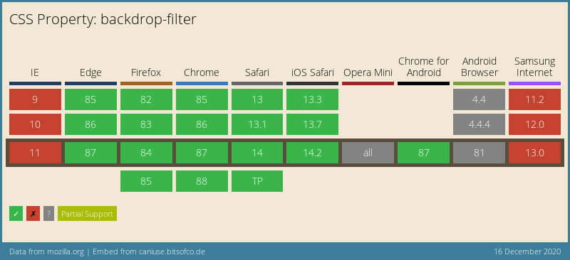 CSS backdrop-filter support