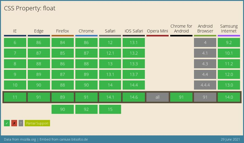 Data on support for the mdn-css__properties__float feature across the major browsers from caniuse.com