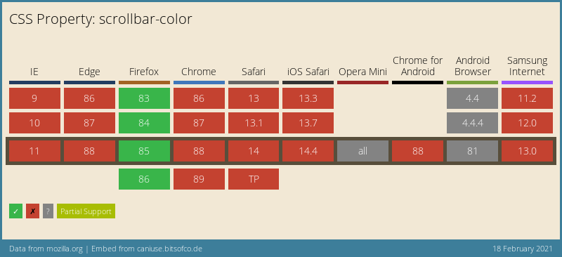 CSS scrollbar-color browser support