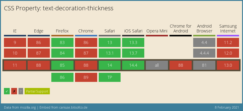 CSS text-decoration-thickness browser support